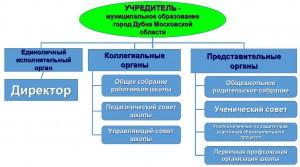 Структура органов управления